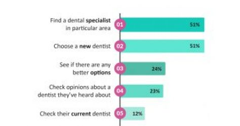 86-of-patients-choose-a-dentist-by-online-reviews
